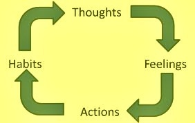 THOUGHTS & ACTIONS